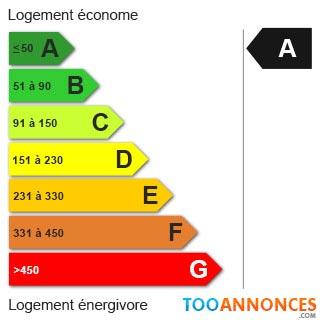 Consommation énergétique : A